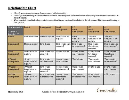 Relationship Chart